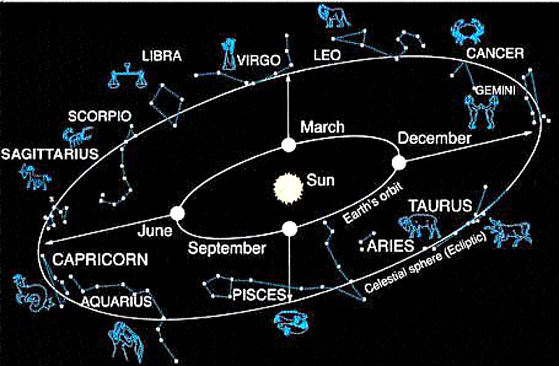 Astrele vorbesc despre evoluția zodiilor