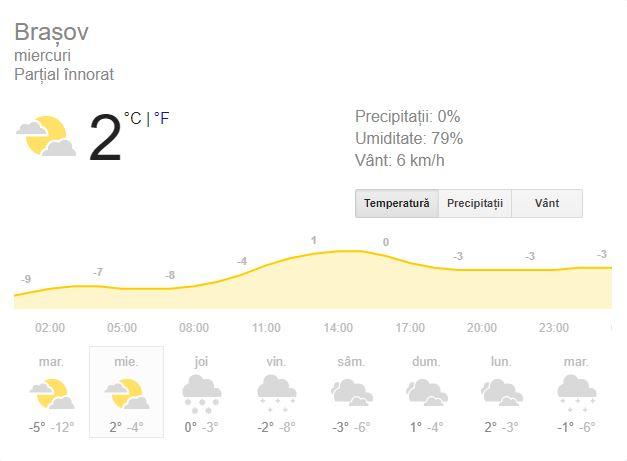 Prognoza meteo miercuri 9 ianuarie 2019! Vremea în București, Iași, Constanța sau Cluj. Vremea va fi în general închisă!