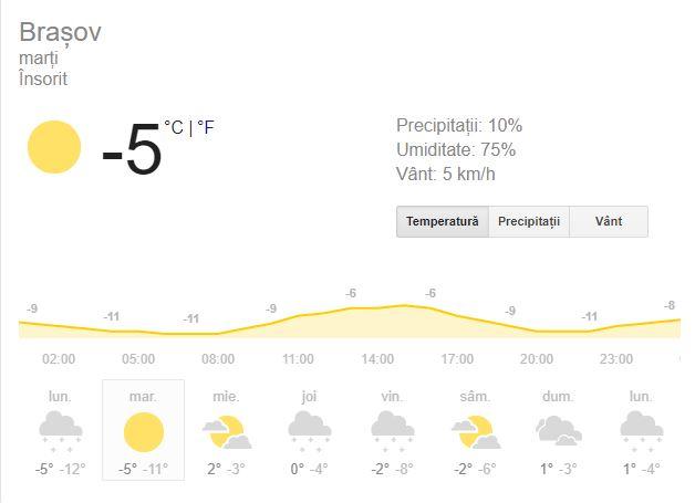 Vreme Brașov