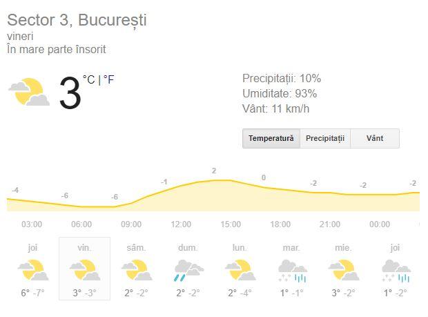 Vreme București