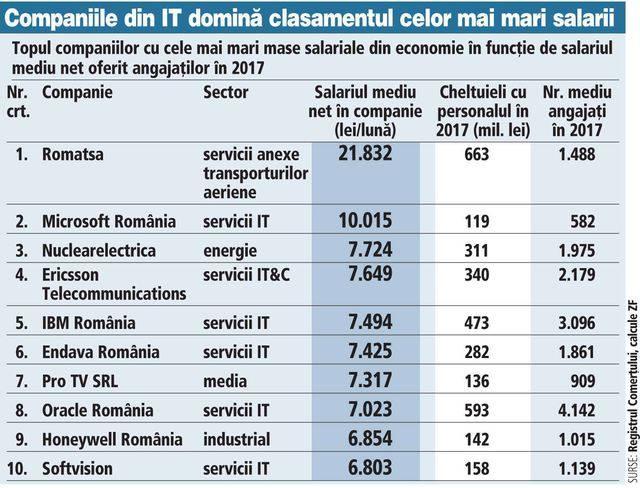 Salariile de la ROMATSA sunt cele mai mari din România, după cum se poate vedea în clasament