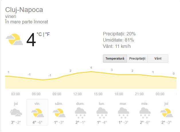 Vreme Cluj-Napoca