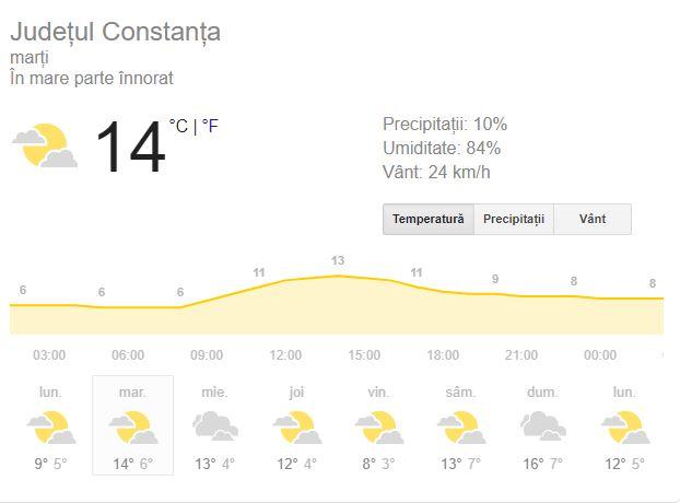 Prognoza meteo marți 29 ianuarie 2019. Vremea în București, Iași, Constanța sau Cluj. Scăpăm de ploi!