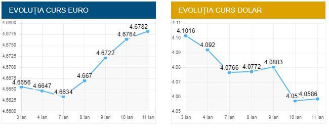 Aşa arată evoluţia cursului valutar pentru euro şi dolarul american, publicată pe 11 ianuarie 2019 pe site-ul oficial al BNR