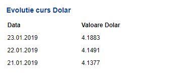 Evoluție dolar, curs BNR 23 ianuarie