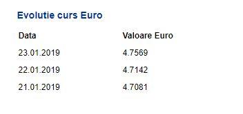 Evoluție eoro, curs valutar BNR 23 ianuarie