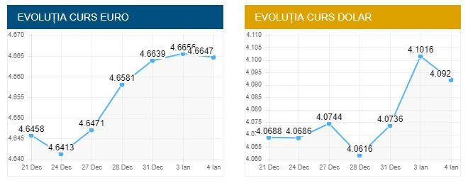 Curs valutar BNR azi, 4 ianuarie 2018: euro a scăzut