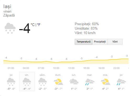 Prognoza meteo vineri, 25 ianuarie 2019. Vremea în București, Iași, Constanța sau Cluj. Temperaturile cresc ușor!