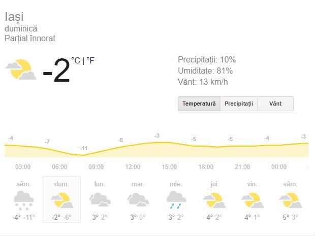 Prognoza meteo duminică 27 ianuarie 2019. Vremea în București, Iași, Constanța sau Cluj! Ninsori, ploi și lapoviță