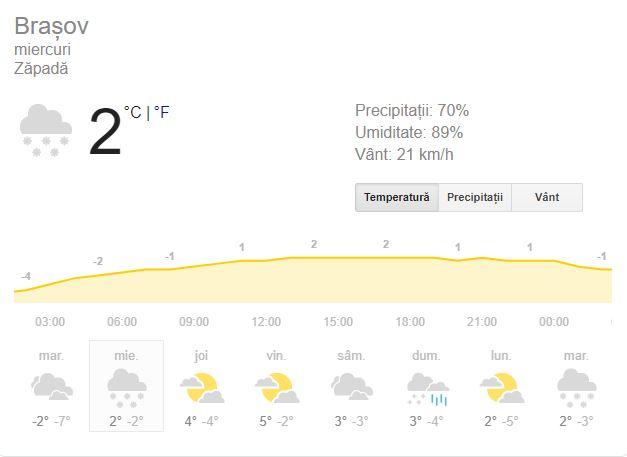 Vreme Brașov 16 ianuarie