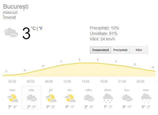 Vreme București 16 ianuarie