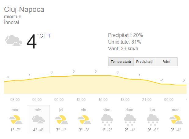 Vreme Cluj 16 ianuarie