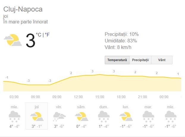 Meteo Cluj