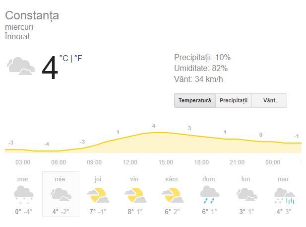 Vreme Constanța 16 ianuarie
