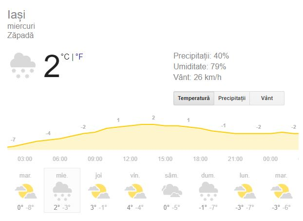 Vrmea în Iași 16 ianuarie