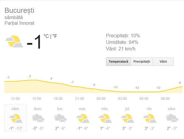 Prognoza meteo pentru azi, în București! ANM anunță de ce vreme vor avea parte cei din Capitală