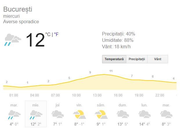 Prognoza meteo de miercuri, 30 ianuarie, în București