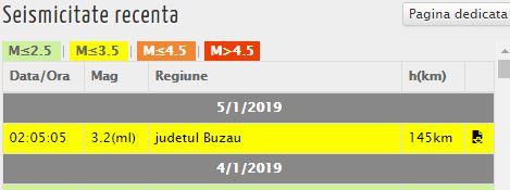 Seism în Buzău, în această dimineață