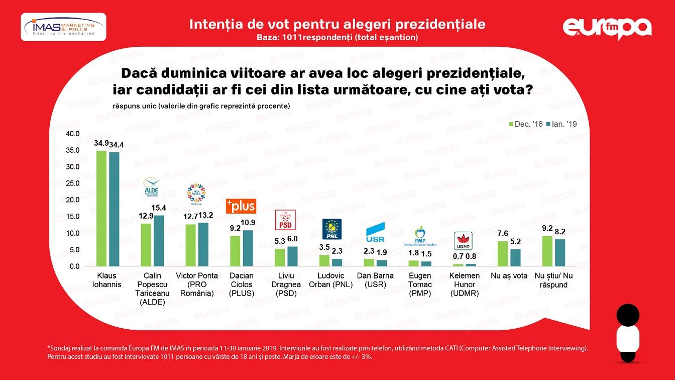 Sondaj IMAS pentru alegerile prezidențiale din noiembrie. Klaus Iohannis este favorit