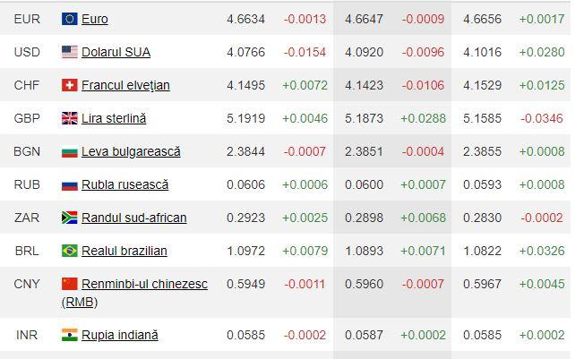 Alte valori ale valutelor indicate de BNR