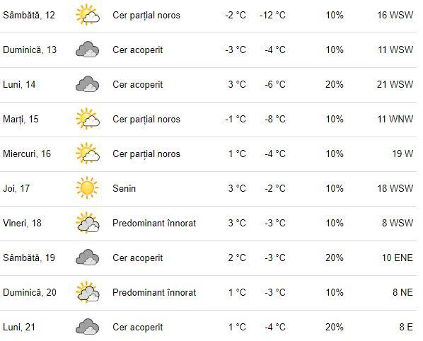 Vreme București pentru următoarele zile