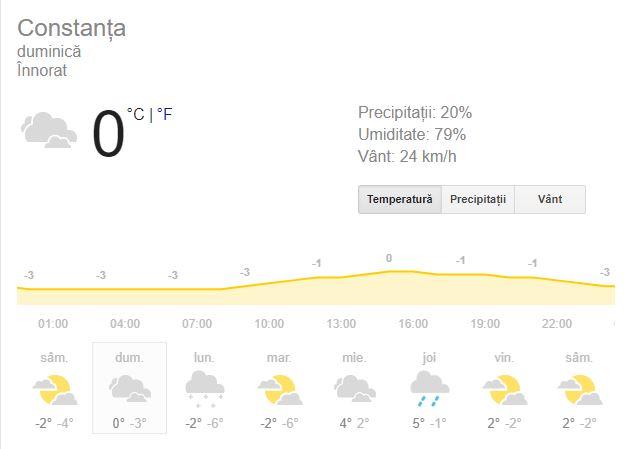 Vremea în Constanța