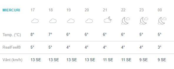 Vremea pe ore în București. 17.00 - 24.00