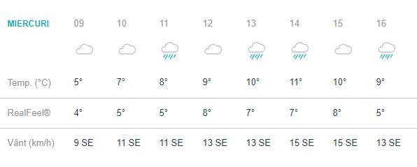 Vremea pe ore în București. 9.00 - 16.00