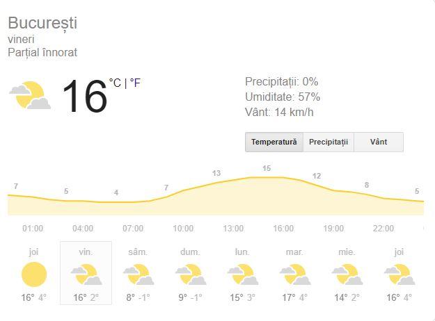 Prognoza meteo vineri 1 Martie! Vremea în București, Iași, Constanța sau Cluj! Vremea se va încălzi!