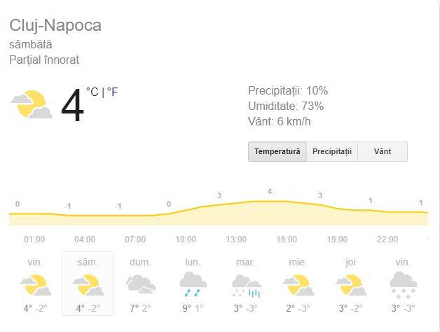 Prognoza meteo sâmbătă, 9 februarie 2019! Vremea în București, Iași, Constanța sau Cluj. Se încălzește ușor