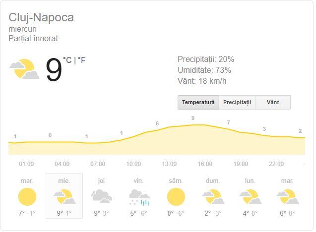 Prognoza meteo miercuri 20 februarie 2019! Vremea în București, Iași, Constanța sau Cluj. Se anunță precipitații