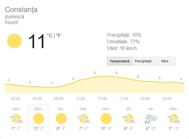 Prognoza meteo duminică 17 februarie 2019! Vremea în București, Iași, Constanța sau Cluj. Vine primăvara, se încălzește în toată țara!