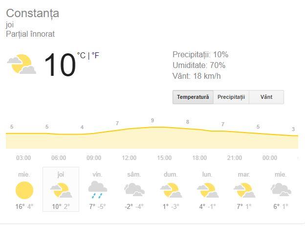 Prognoza meteo joi 21 februarie 2019! Vremea în București, Iași, Constanța sau Cluj. Începe jihadul!