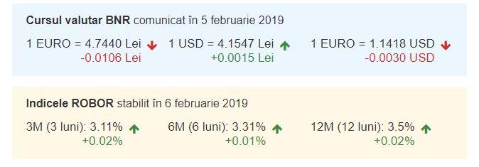 Curs valutar BNR azi, 6 februarie 2019. Euro a scăzut!