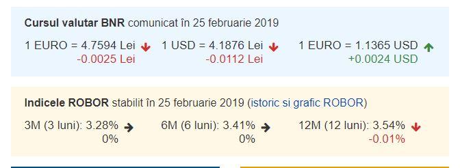 Curs valutar BNR azi, 25 februarie 2019. Ce se întâmplă cu Euro