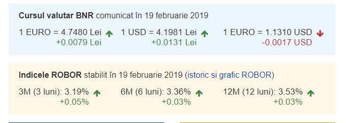 Curs valutar BNR azi, 19 februarie 2019. Monedele lumii sunt în creștere!