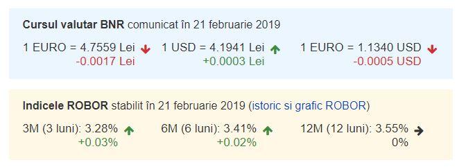 Curs valutar BNR azi, 21 februarie 2019. Euro, în scădere!