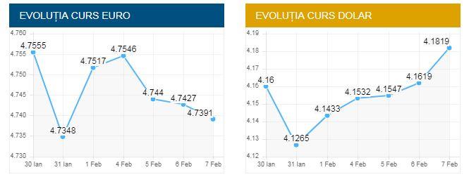 Curs valutar BNR azi, 7 februarie 2019. Euro, în continuă scădere!