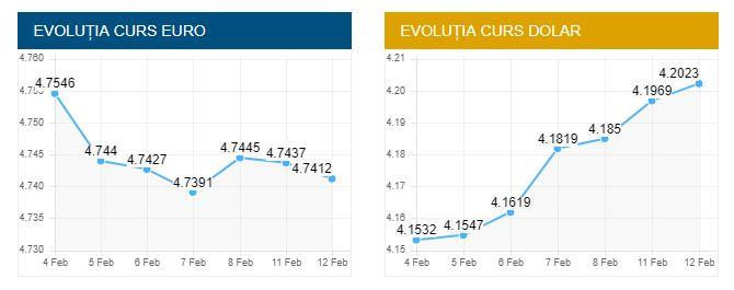 Curs valutar BNR azi, 12 februarie 2019. Euro, în continuă scădere!