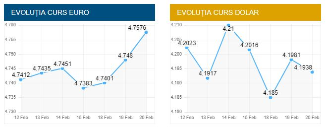 Curs valutar BNR azi, 20 februarie 2019. Euro și indicele ROBOR, în creștere!