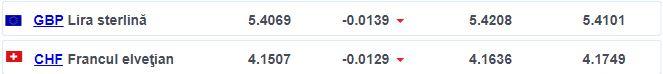 Franc elvețian și Lira sterlină
