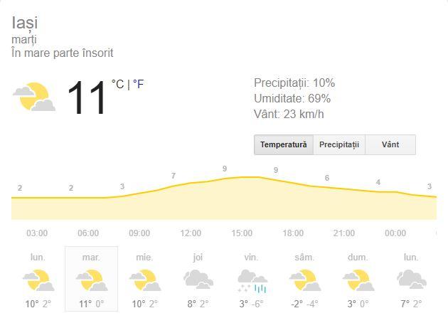 Prognoza meteo marți 19 februarie 2019! Vremea în București, Iași, Constanța sau Cluj! Ploi slabe sau burniță!