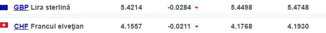 Valoarea Lira sterlină Franc elvețian