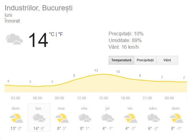 Prognoza meteo luni, 4 februarie 2019. Vremea în București, Iași, Constanța sau Cluj. Temperaturile coboară!