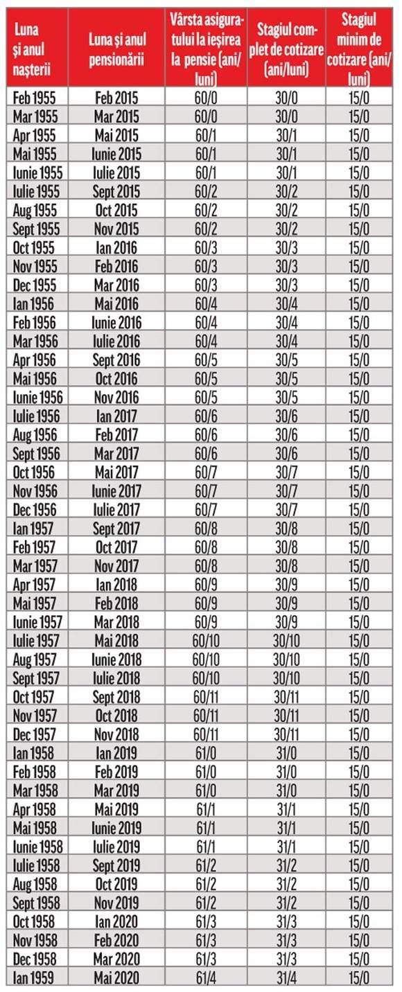 Tabel vârsă pensionare 1955 - 1959