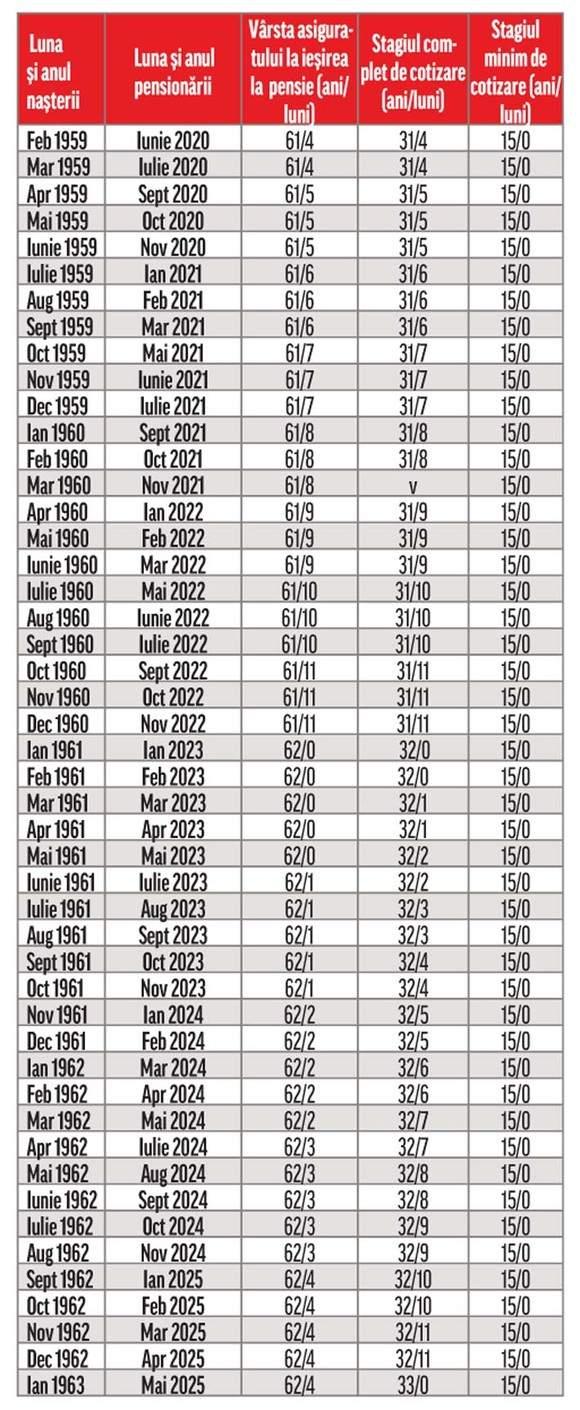 Tabel vârsă pensionare 1959 - 1963