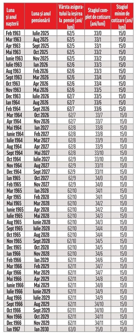 Tabel vârsă pensionare 1963 - 1967