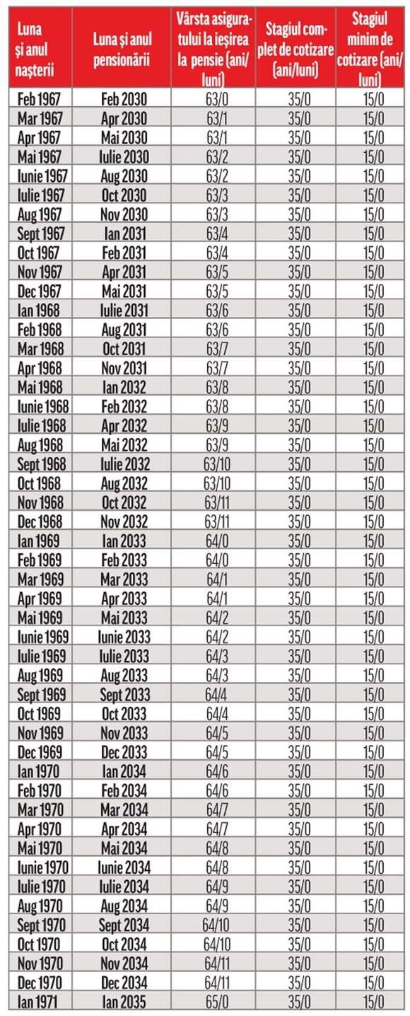 Tabel vârsă pensionare 1967 - 1971