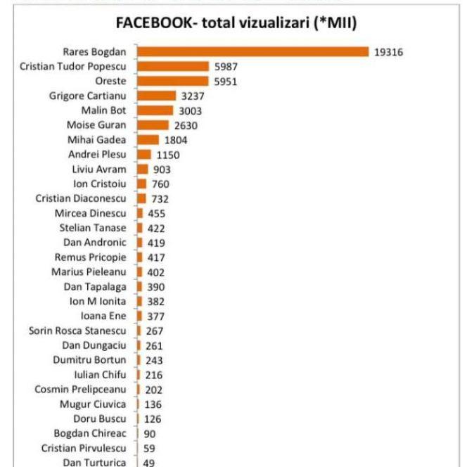 Topul Influencerilor online din România