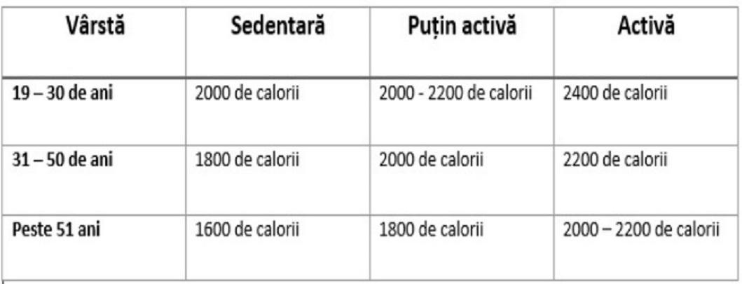 Controlează-ți caloriile consumate zilnic pentru sănătatea ta!